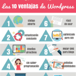 SEO para blogs Wordpress en 6 pasos